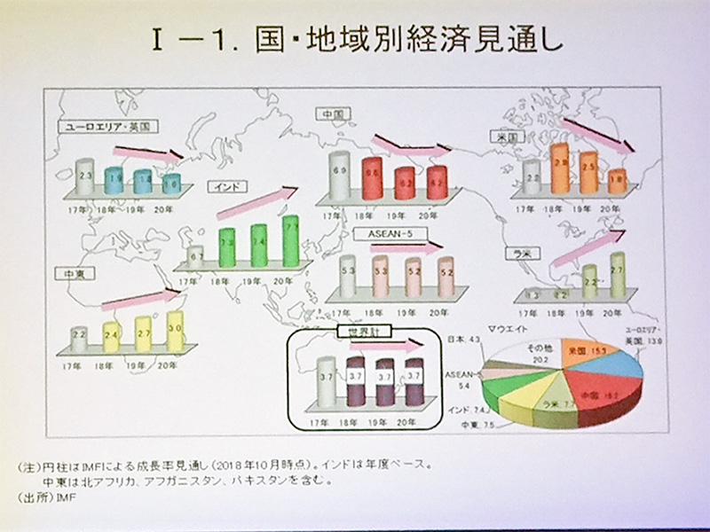 日本経済と福島経済の現状